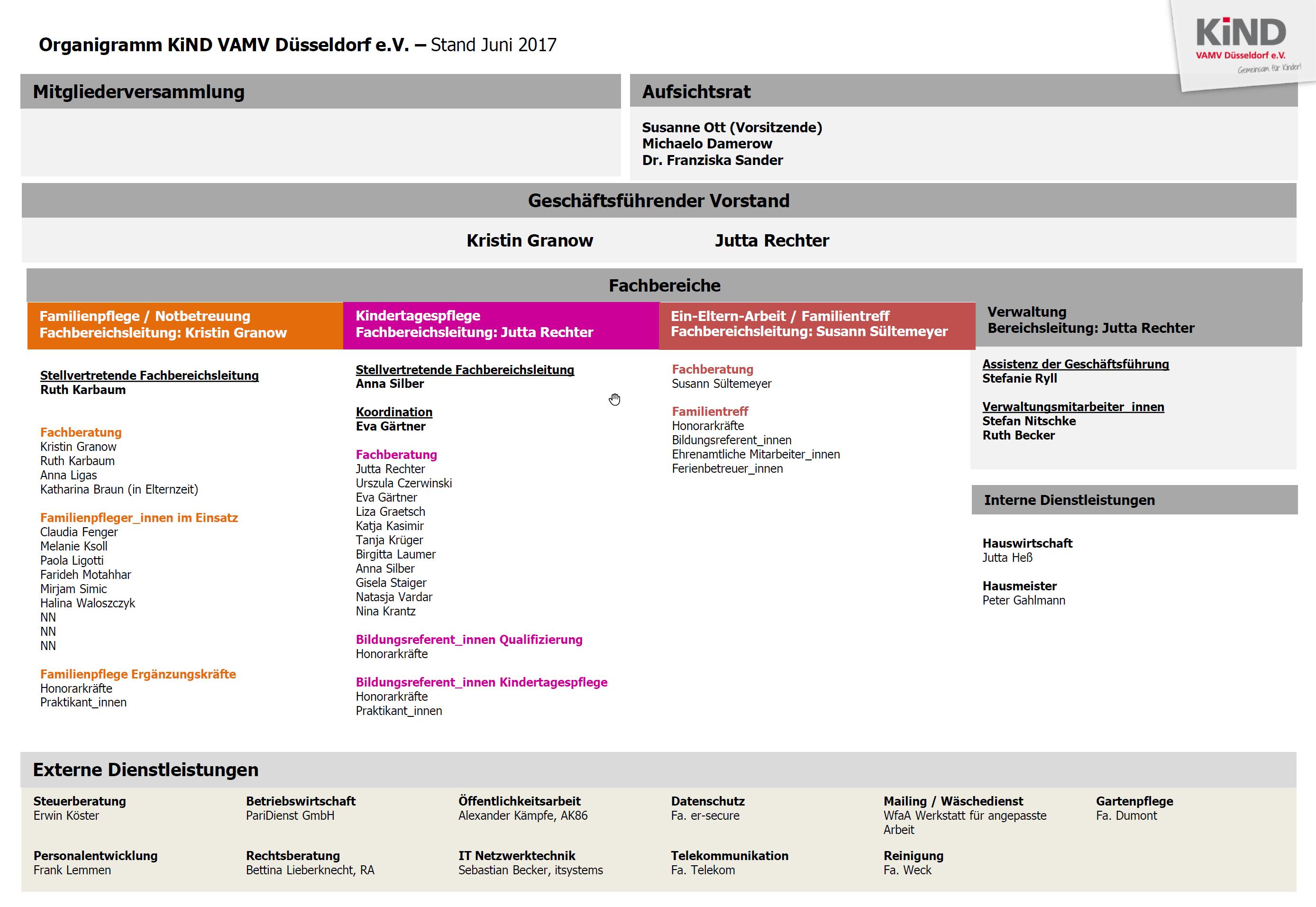 KiND-VAMV-DuesseldorfeV-Organigramm